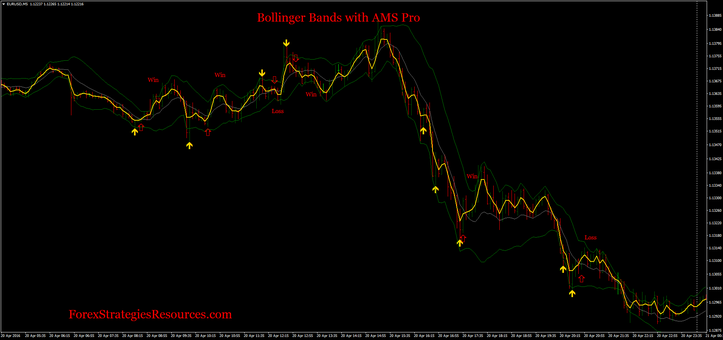 Bollinger Bands with AMS Pro