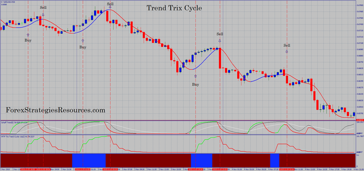 Forex cycle trends