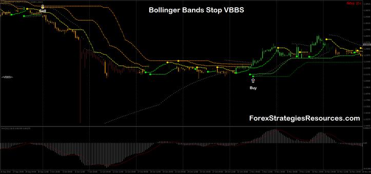 Bollinger Bands Stop VBBS
