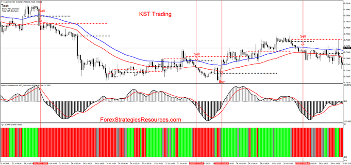 KST Trading in action with Stochastic oscillator