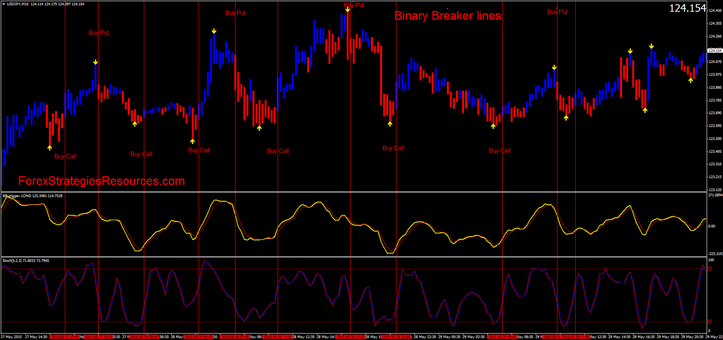 Bb trigger binary options trading high low