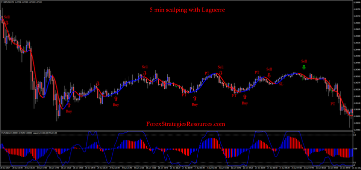 5 min scalping with Laguerre.