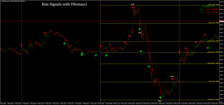 binary options fibonacci strategy