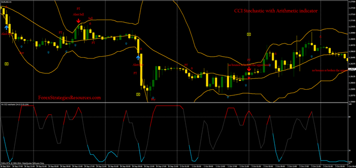 In the pictures CCI Stochastic with Arithmetic indicator