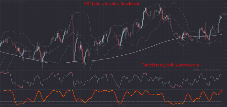 RSI Lido with slow Stochastic