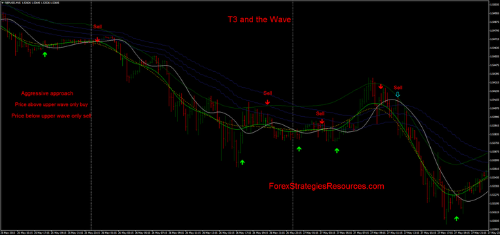 T3 and Wave: aggressive approach.