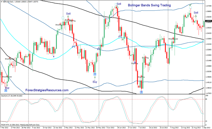 Forex Swing trading indicator