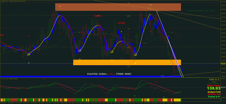 THV Cobra System with SR and Trend line update