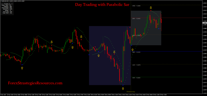 Day Trading with Parabolic Sar
