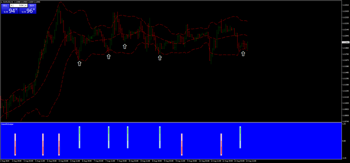 Bollinger Bands Scientific Trading