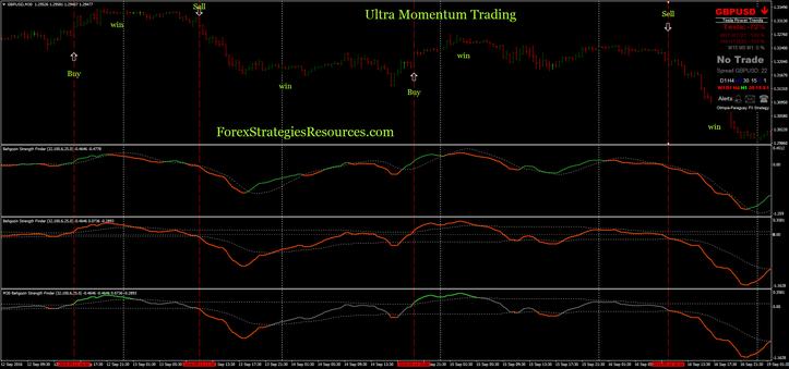 Ultra Momentum Trading