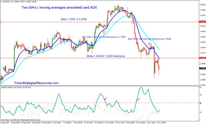 Adx moving average trading strategy