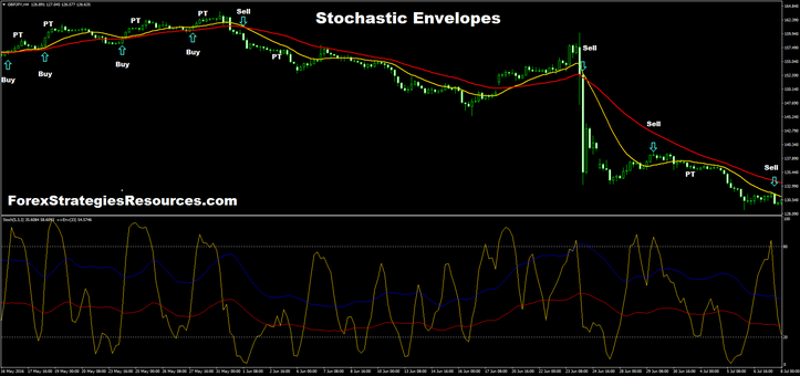 Stochastic Envelopes daily time frame