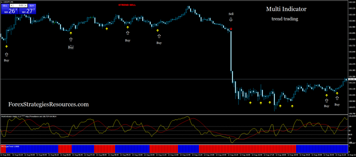 Multi stochastic trading system