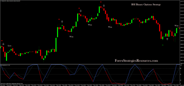 5 min binary options strategy high low stochastic cross alert