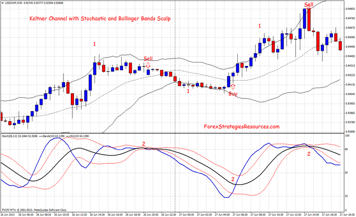Keltner Channel with Stochastic and Bollinger Bands Scalping System