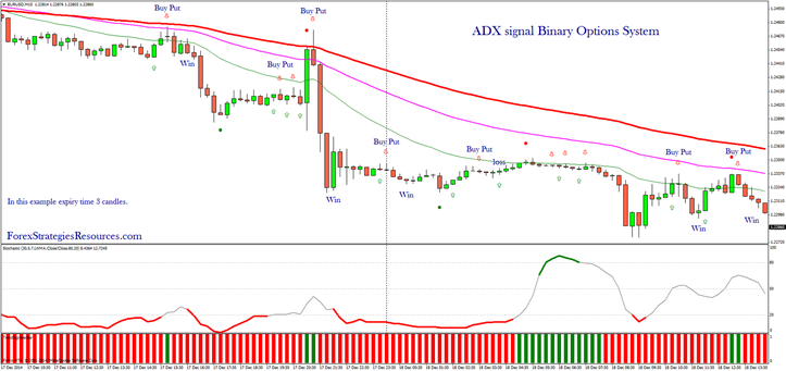 ADX signal Binary Options System