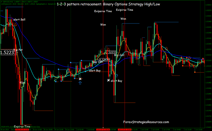 Daily binary option strategy