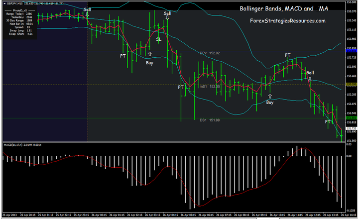 22# Bollinger Bands, MACD and EMA
