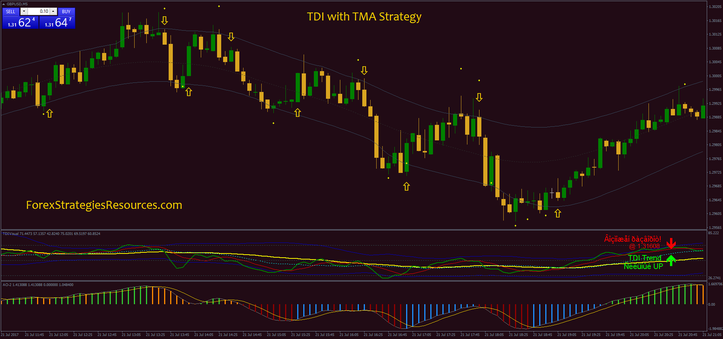TDI with TMA Strategy