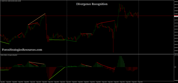 Divergence Recognition