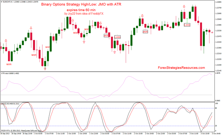 Binary Options Strategy High/Low: JMO with ATR