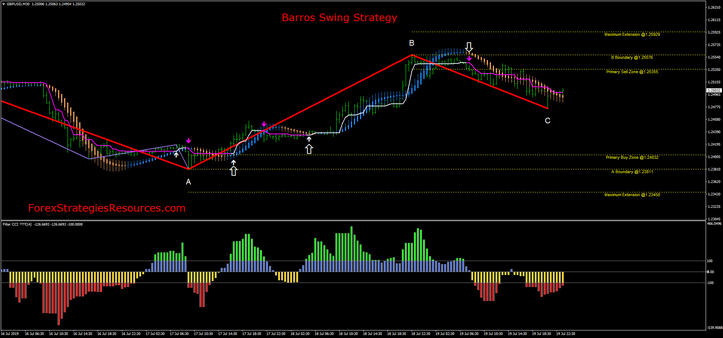 Barros Swing Strategy