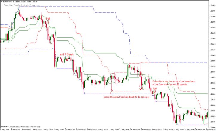 Donchian breakout trading system