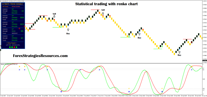 Statistical trading with renko chart