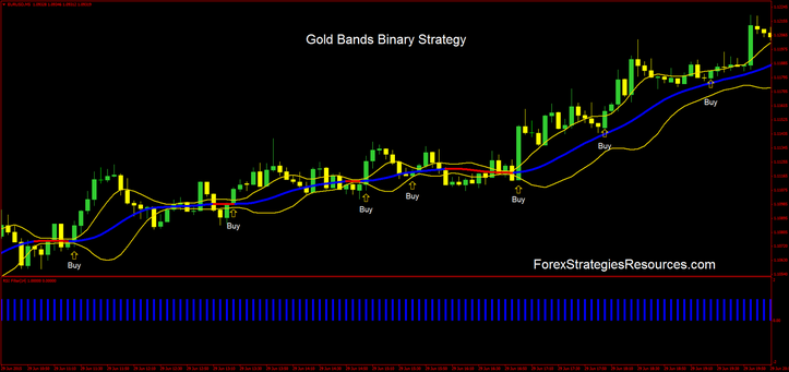 Gold bands binary strategy in actions.