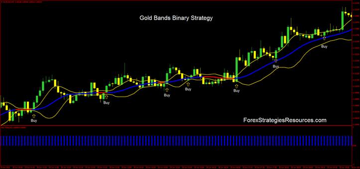 Binary option trading strategies that work toolkit