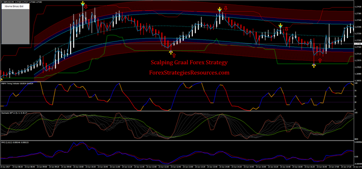Scalping strategy in forex