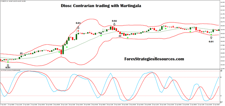 Dtosc Contrarian trading with Martingala
