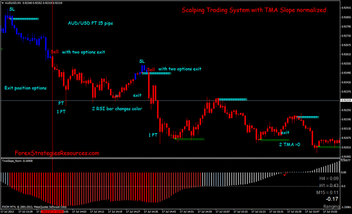 Scalping Trading System with TMA Slope normalized