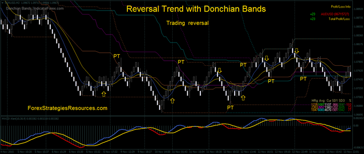 Trend with Donchian Bands, reversal trading.