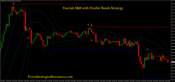 Fractals S&R with Double Bands Strategy