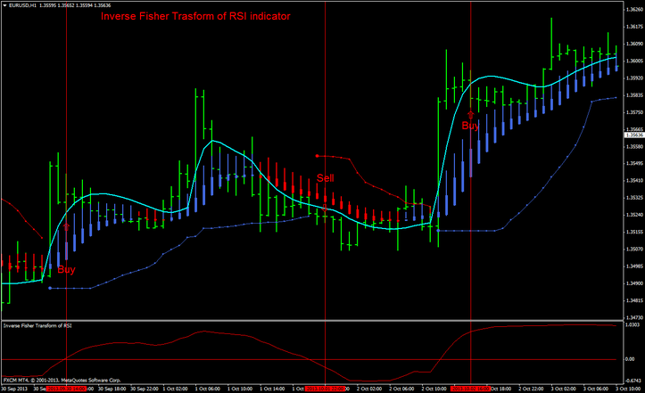 Inverse Fisher Trasform of RSI Trading System