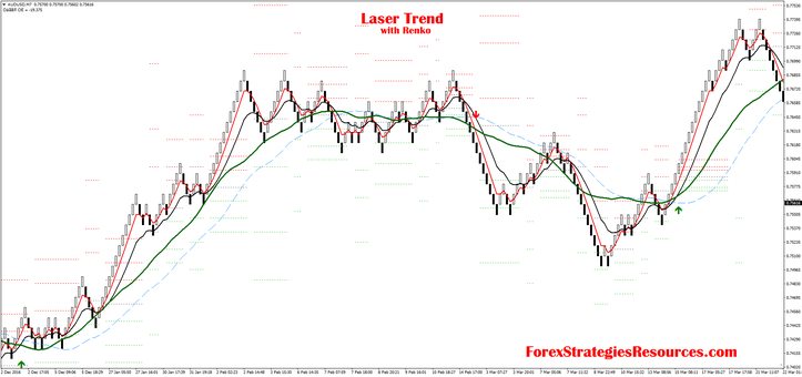 Laser Trend with median renko chart