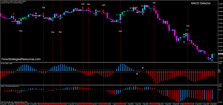 Sick Of Forex? Try Dowscalper - Dow Emini Futures System