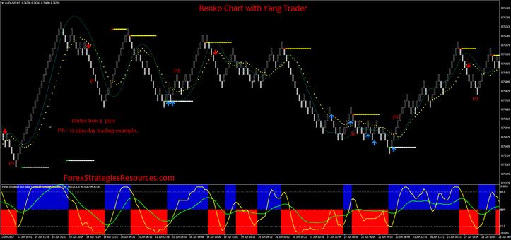 Renko forex chart