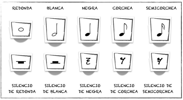 FIGURAS RÍTMICAS Y SILENCIOS - Página web de ostinatomusicclass