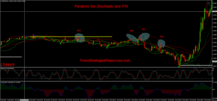 Forex itm