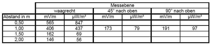 Leistungsflussdichten in verschiedenen Abständen und Polarisationen der Antenne