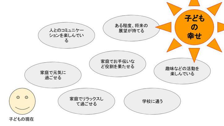 不登校の解決と子どもに幸せについて考える図1