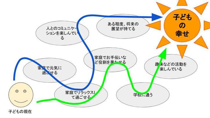 不登校の解決と子どもに幸せについて考える図2