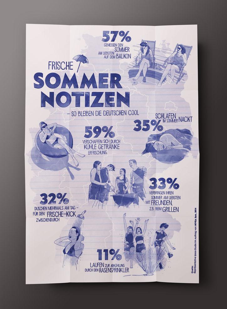 Nivea Sommernotizen