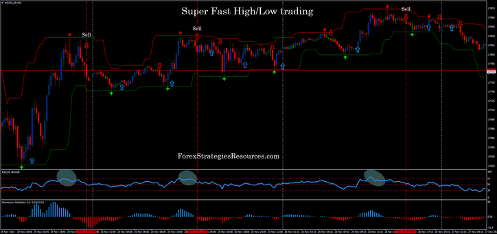 Super Fast high/low trading in action