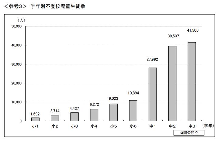 学年別不登校児童生徒の数(平成28年度)