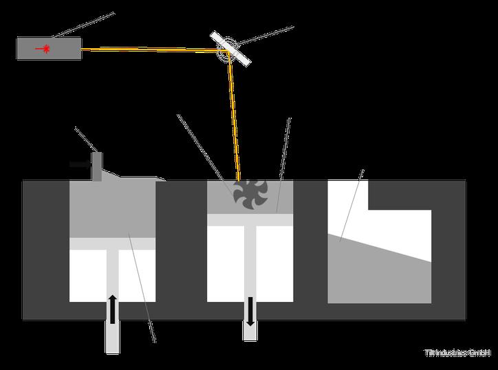 SLS, Selektives Lasersintern, 3D-Druck Verfahren, Aufbau, Grafik