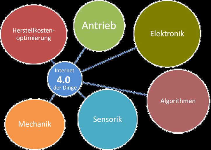 Unsere Welt  -  Elektronik, Sensorik, Mechanik  -  Internet der Dinge